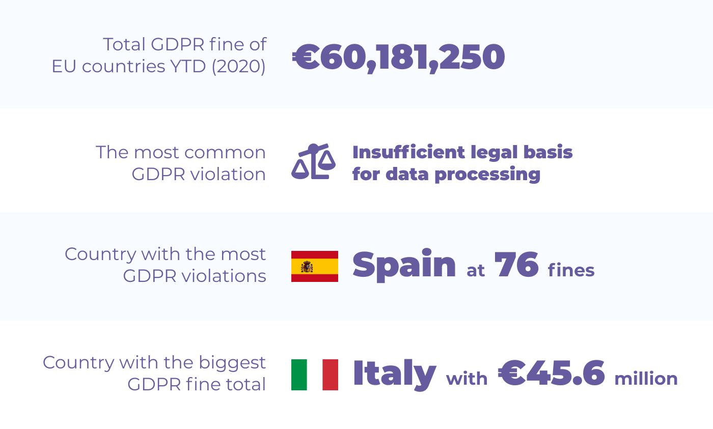 GDRP Fines 2020 - Finbold